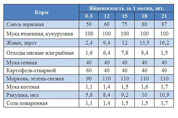 Таблица: Рацион и нормы кормления уток несушек в домашних условиях